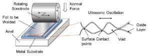 Mechanism of Ultrasonic Additive Manufacturing