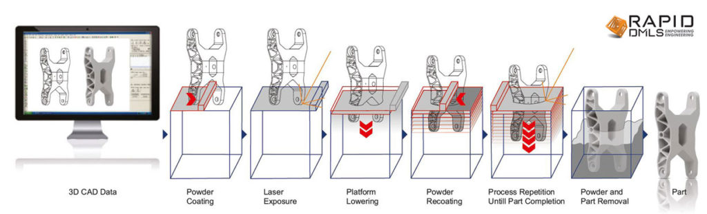 Metal-3D-Printing-Process-Flow
