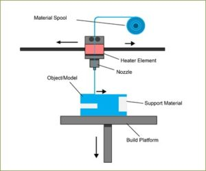 Working of Metal Material Extrusion