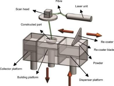 Schematic of DMLS Process