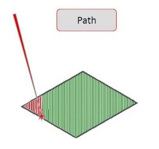 Schematic showing laser path