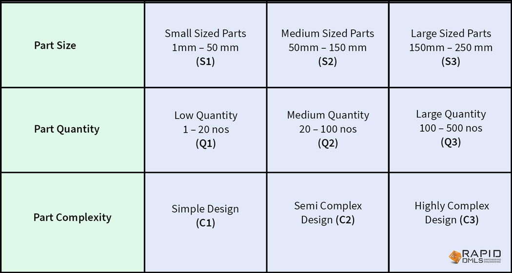 Part-Classification---Table-2